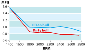 Fuel efficiency practical advice motor boats monthly for Outboard motor fuel consumption chart